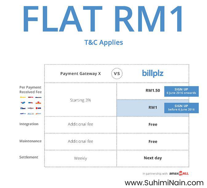 payment gateaway malaysia billplz
